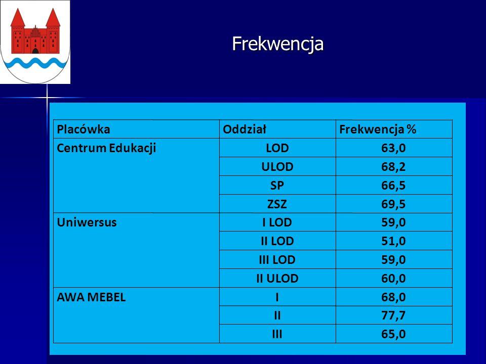 Frekwencja PlacówkaOddziałFrekwencja % Centrum EdukacjiLOD63,0 ULOD68,2 SP66,5 ZSZ69,5 UniwersusI LOD59,0 II LOD51,0 III LOD59,0 II ULOD60,0 AWA MEBELI68,0 II77,7 III65,0