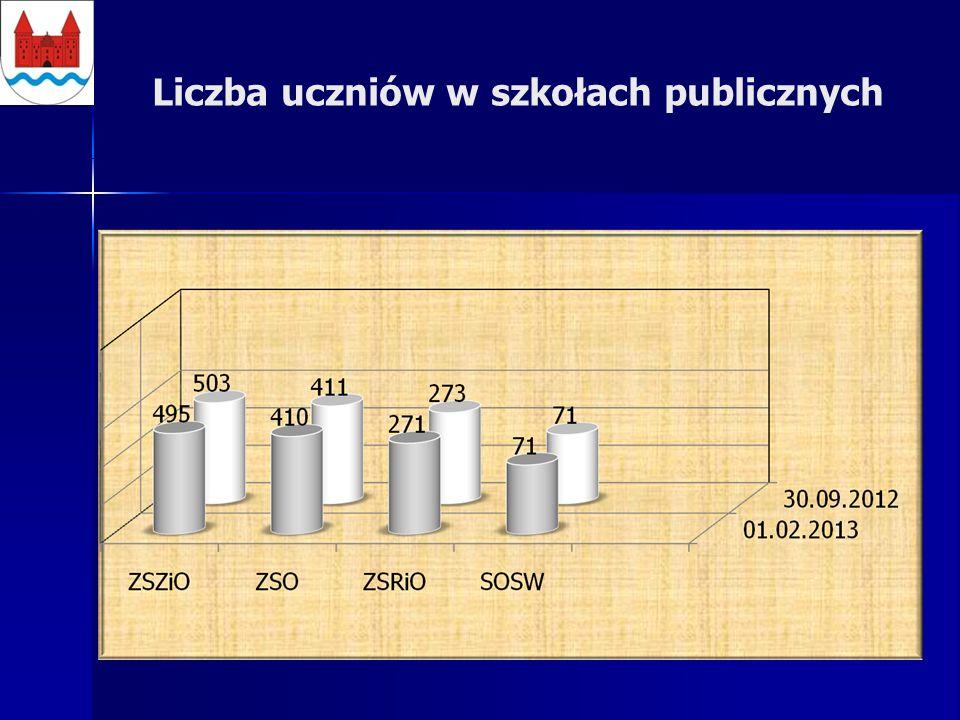 Liczba uczniów w szkołach publicznych