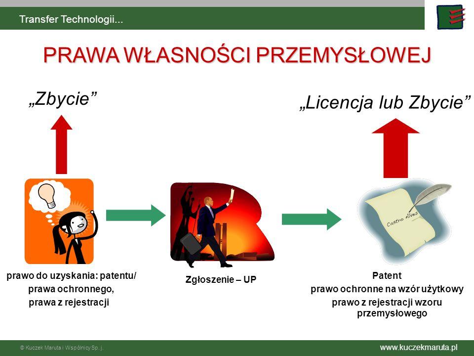 www.kuczekmaruta.pl © Kuczek Maruta i Wspólnicy Sp. j. Transfer Technologii... PRAWA WŁASNOŚCI PRZEMYSŁOWEJ prawo do uzyskania: patentu/ prawa ochronn