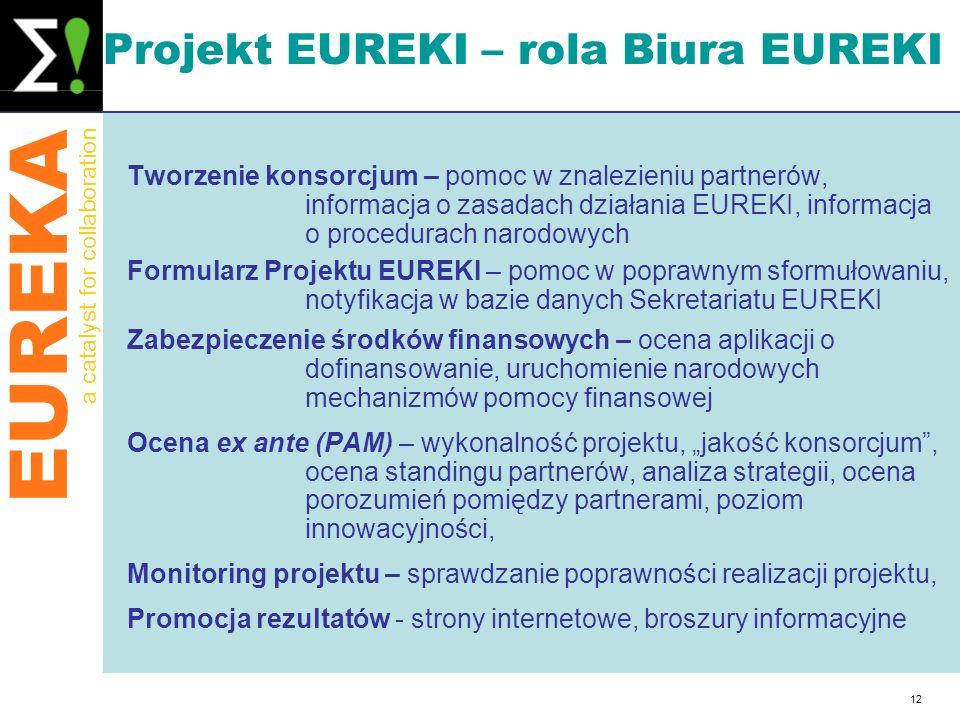 EUREKA a catalyst for collaboration 12 Projekt EUREKI – rola Biura EUREKI Tworzenie konsorcjum – pomoc w znalezieniu partnerów, informacja o zasadach