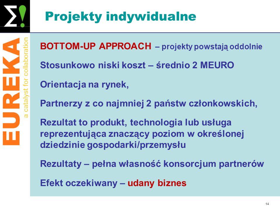 EUREKA a catalyst for collaboration 14 Projekty indywidualne BOTTOM-UP APPROACH – projekty powstają oddolnie Stosunkowo niski koszt – średnio 2 MEURO
