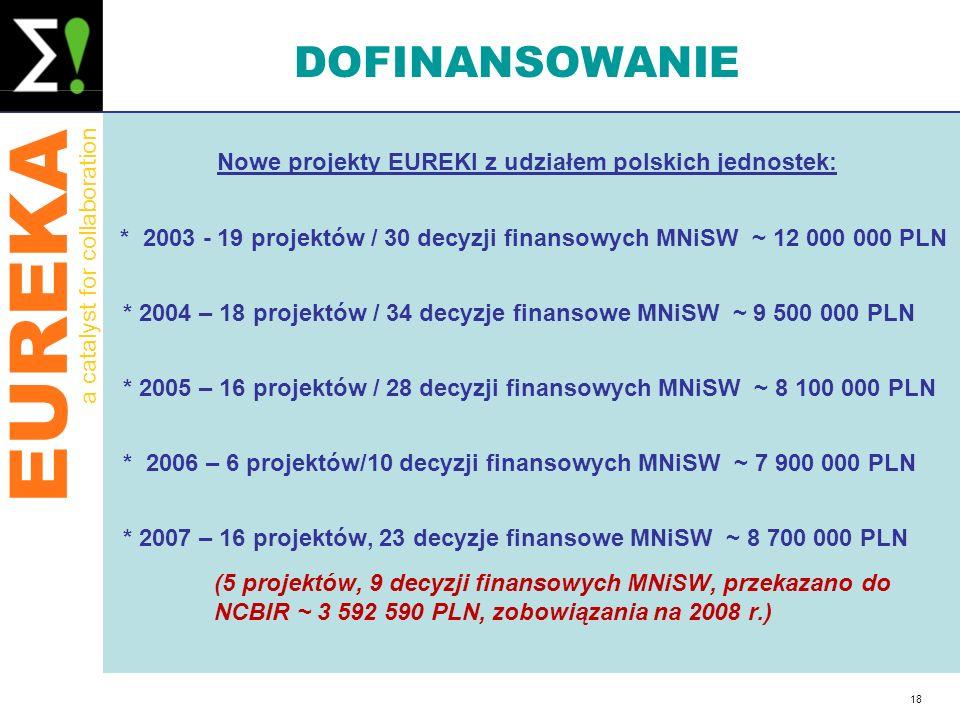 EUREKA a catalyst for collaboration 18 DOFINANSOWANIE Nowe projekty EUREKI z udziałem polskich jednostek: * 2003 - 19 projektów / 30 decyzji finansowy