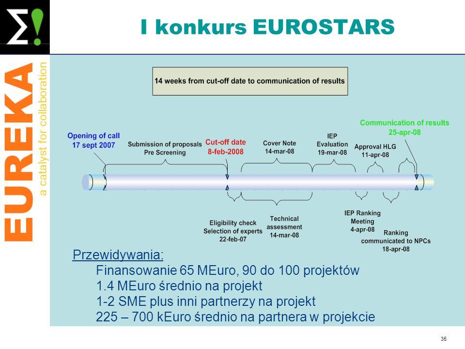 EUREKA a catalyst for collaboration 35 I konkurs EUROSTARS Przewidywania: Finansowanie 65 MEuro, 90 do 100 projektów 1.4 MEuro średnio na projekt 1-2
