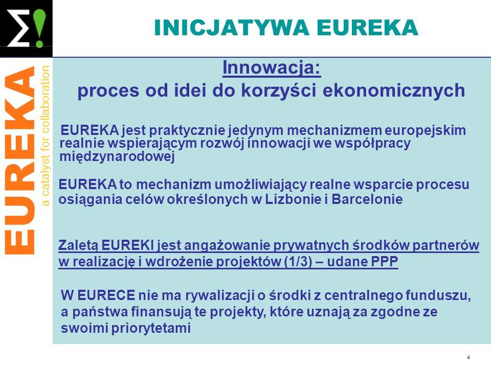 EUREKA a catalyst for collaboration 4 INICJATYWA EUREKA EUREKA jest praktycznie jedynym mechanizmem europejskim realnie wspierającym rozwój innowacji