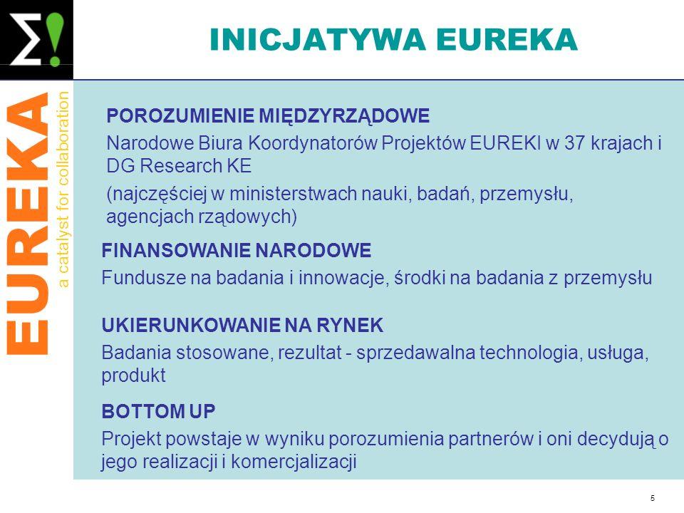 EUREKA a catalyst for collaboration 5 INICJATYWA EUREKA POROZUMIENIE MIĘDZYRZĄDOWE Narodowe Biura Koordynatorów Projektów EUREKI w 37 krajach i DG Res