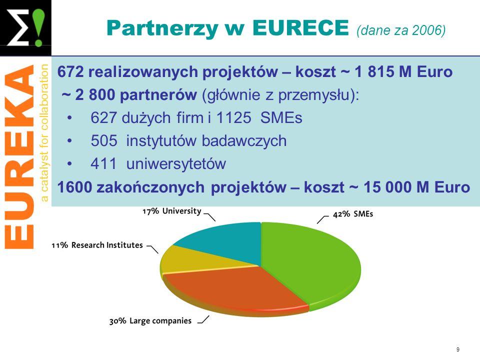 EUREKA a catalyst for collaboration 9 Partnerzy w EURECE (dane za 2006) 672 realizowanych projektów – koszt ~ 1 815 M Euro ~ 2 800 partnerów (głównie