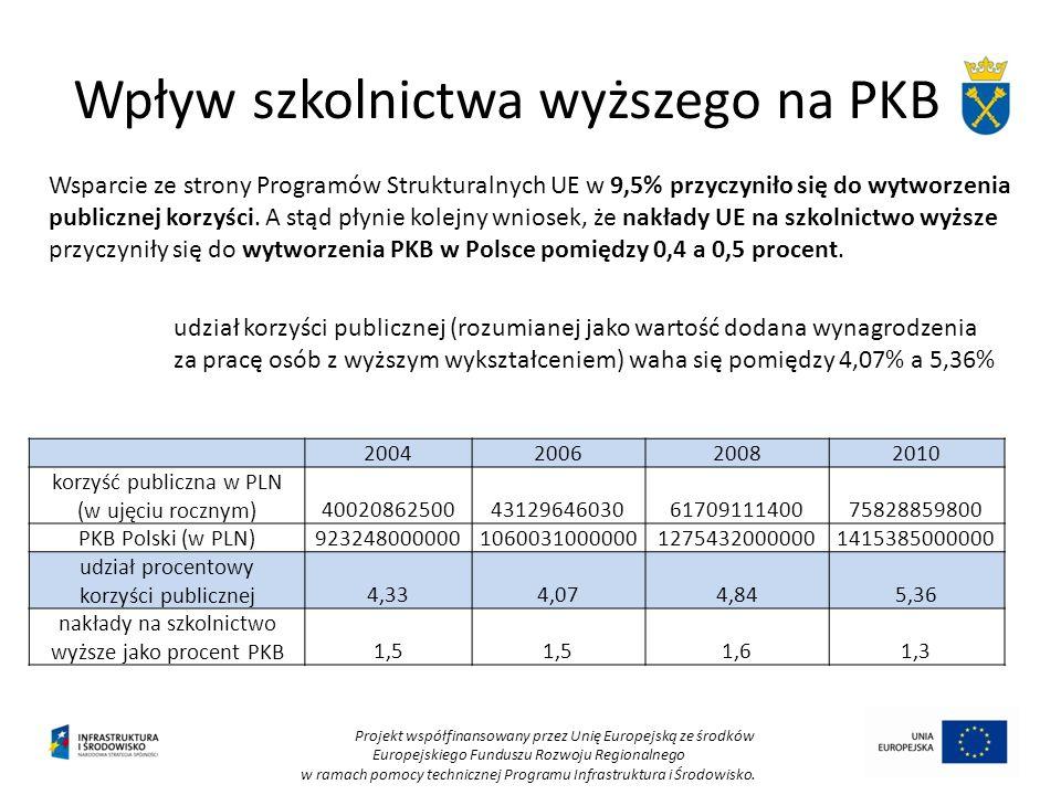 Projekt współfinansowany przez Unię Europejską ze środków Europejskiego Funduszu Rozwoju Regionalnego w ramach pomocy technicznej Programu Infrastrukt