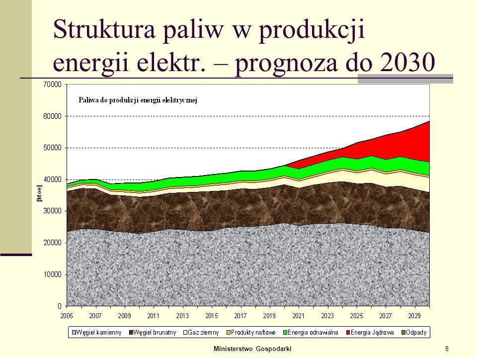 Ministerstwo Gospodarki8 Struktura paliw w produkcji energii elektr. – prognoza do 2030