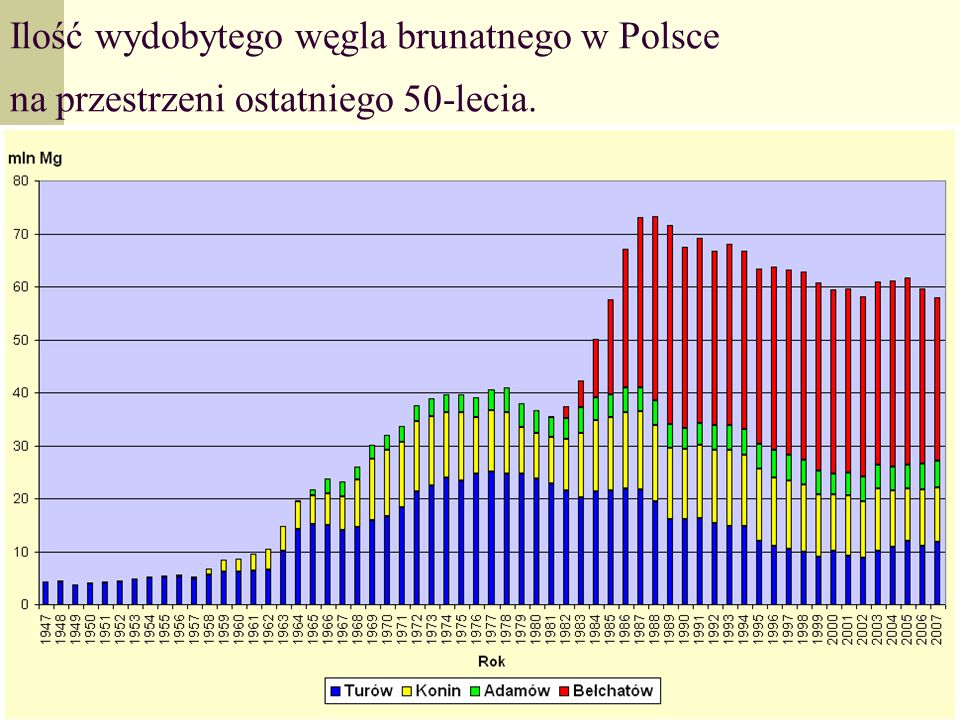 Ministerstwo Gospodarki9 Ilość wydobytego węgla brunatnego w Polsce na przestrzeni ostatniego 50-lecia.