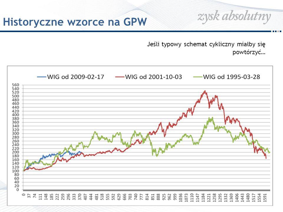 Historyczne wzorce na GPW Jeśli typowy schemat cykliczny miałby się powtórzyć…