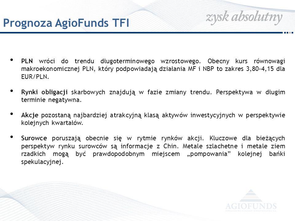 Prognoza AgioFunds TFI PLN wróci do trendu długoterminowego wzrostowego. Obecny kurs równowagi makroekonomicznej PLN, który podpowiadają działania MF