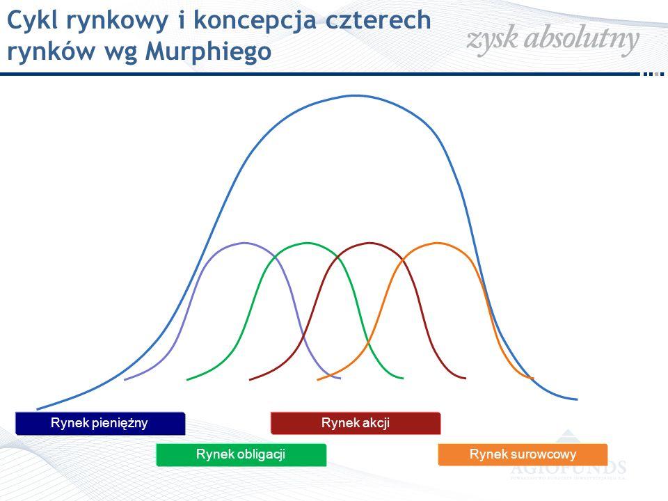 Cykl rynkowy i koncepcja czterech rynków wg Murphiego Rynek pieniężny Rynek obligacji Rynek akcji Rynek surowcowy