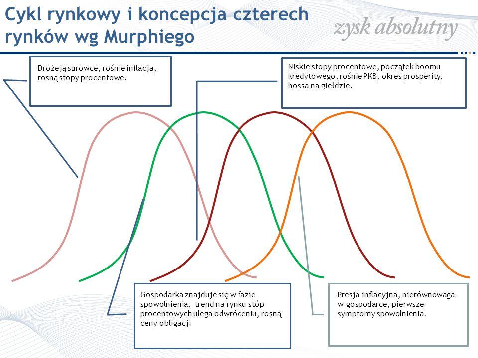 Cykl rynkowy – gdzie jesteśmy.