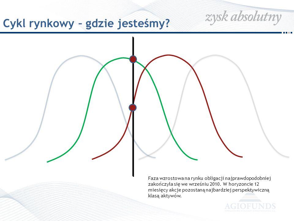 Cykl rynkowy – gdzie jesteśmy? Faza wzrostowa na rynku obligacji najprawdopodobniej zakończyła się we wrześniu 2010. W horyzoncie 12 miesięcy akcje po