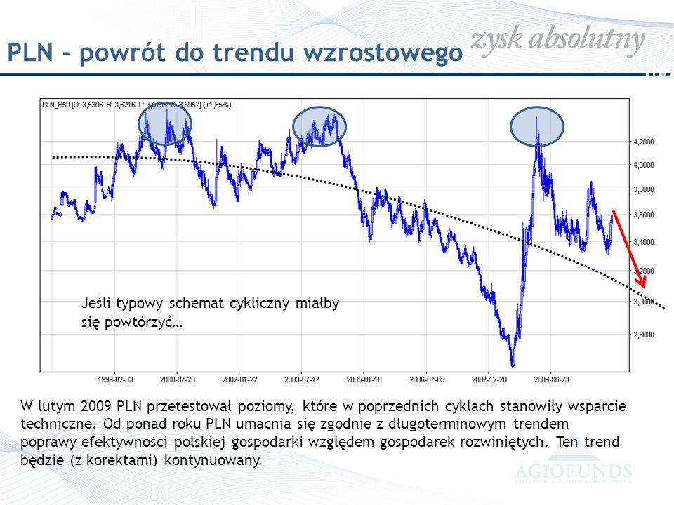 PLN – powrót do trendu wzrostowego W lutym 2009 PLN przetestował poziomy, które w poprzednich cyklach stanowiły wsparcie techniczne. Od ponad roku PLN