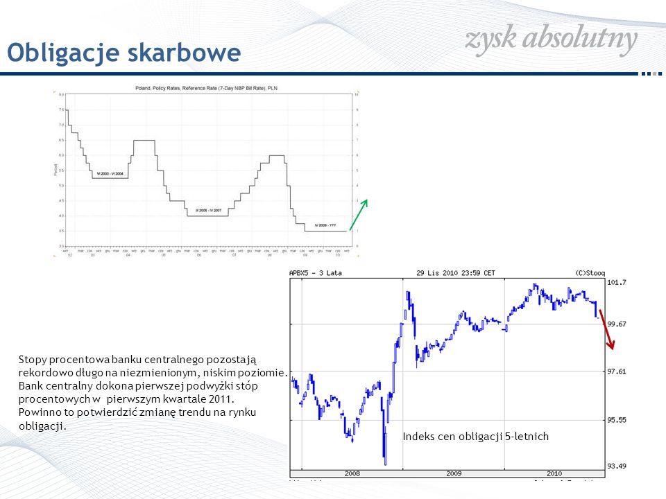 WIG20 – model hossy w praktyce Ubiegłoroczne (2009) silne wzrosty na rynku akcji należy uznać za klasyczne Hope Rally po silnym spadku rynków w latach 2008-2009.