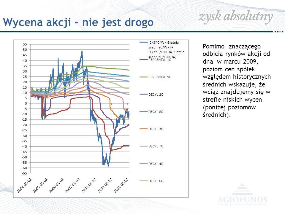 Wycena akcji – nie jest drogo Pomimo znaczącego odbicia rynków akcji od dna w marcu 2009, poziom cen spółek względem historycznych średnich wskazuje,