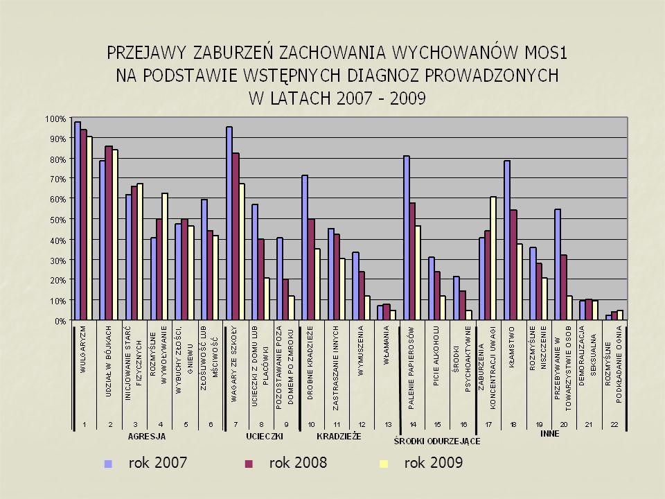 rok 2007 rok 2008 rok 2009