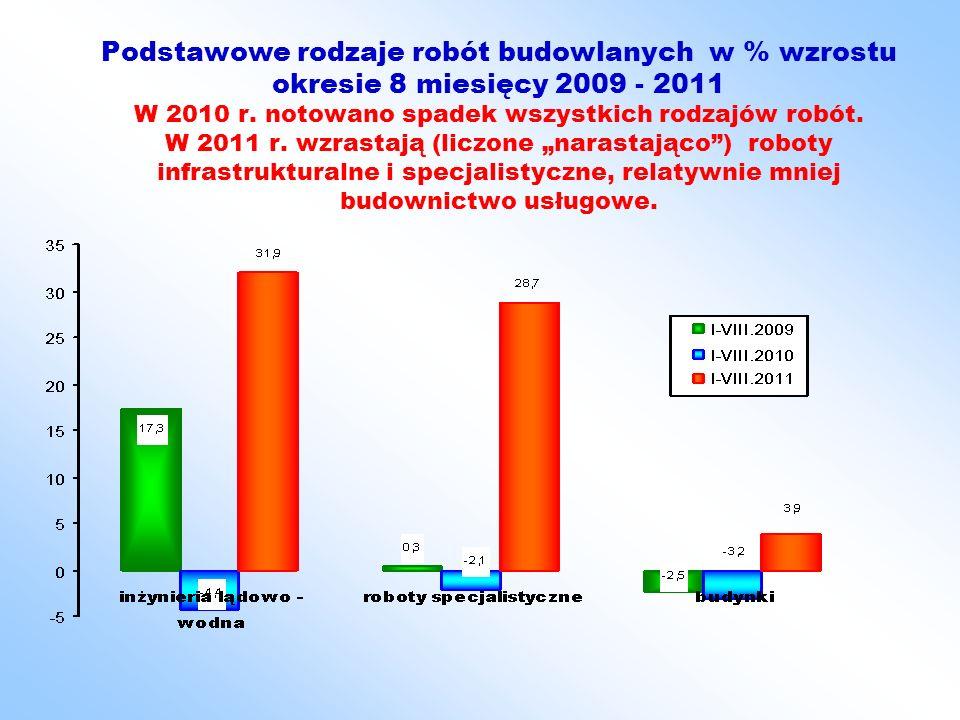 Podstawowe rodzaje robót budowlanych w % wzrostu okresie 8 miesięcy 2009 - 2011 W 2010 r.