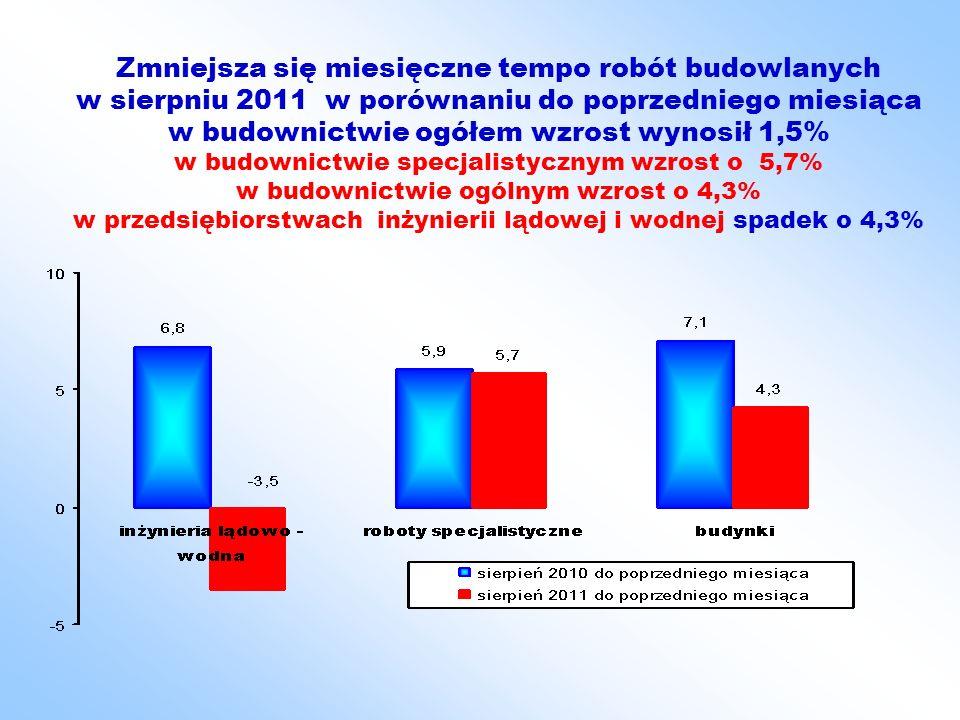 Zmniejsza się miesięczne tempo robót budowlanych w sierpniu 2011 w porównaniu do poprzedniego miesiąca w budownictwie ogółem wzrost wynosił 1,5% w budownictwie specjalistycznym wzrost o 5,7% w budownictwie ogólnym wzrost o 4,3% w przedsiębiorstwach inżynierii lądowej i wodnej spadek o 4,3%