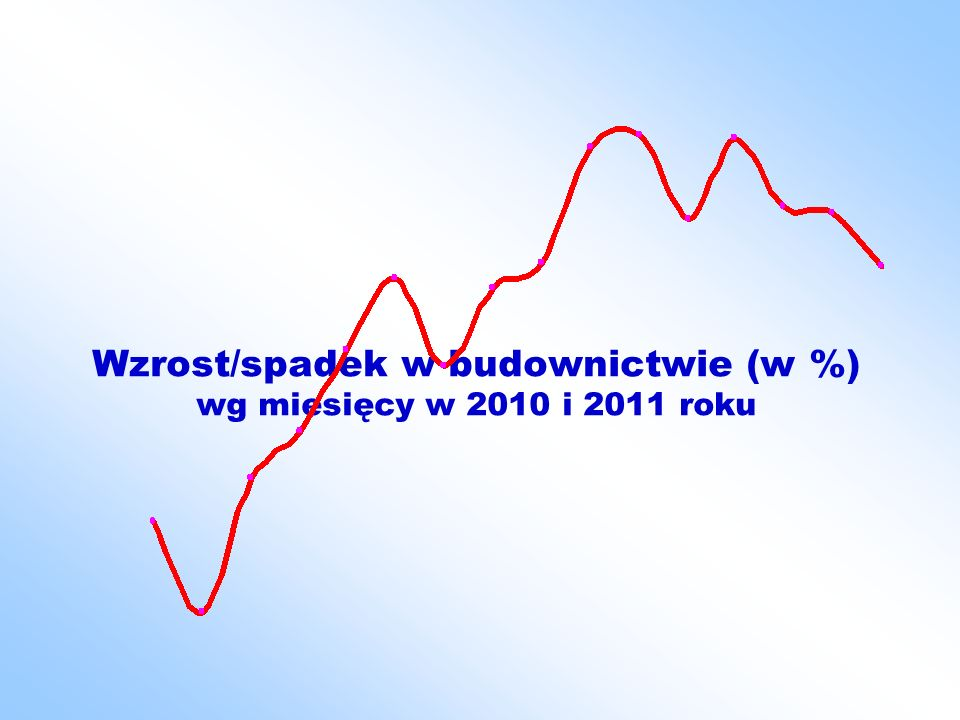 Wzrost zatrudnienia w budownictwie ogółem i w przedsiębiorstwach realizujących obiekty infrastrukturalne styczeń – sierpień 2011
