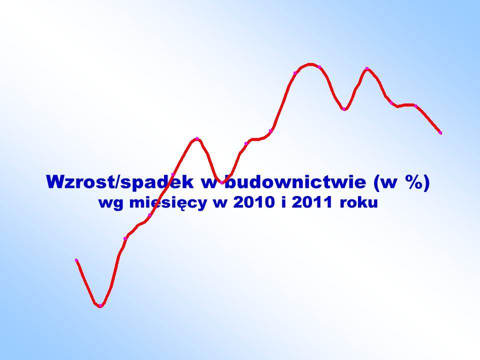 Dane GUS po ośmiu miesiącach 2011 r.