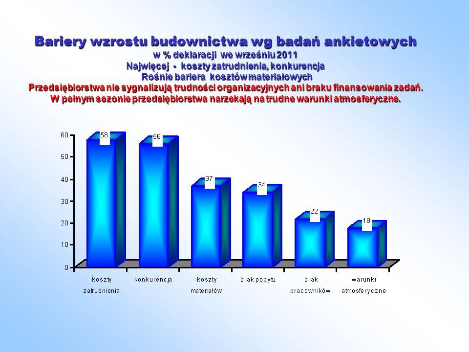 Bariery wzrostu budownictwa wg badań ankietowych w % deklaracji we wrześniu 2011 Najwięcej - koszty zatrudnienia, konkurencja Rośnie bariera kosztów materiałowych Przedsiębiorstwa nie sygnalizują trudności organizacyjnych ani braku finansowania zadań.