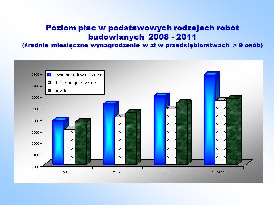 Poziom płac w podstawowych rodzajach robót budowlanych 2008 - 2011 (średnie miesięczne wynagrodzenie w zł w przedsiębiorstwach > 9 osób)