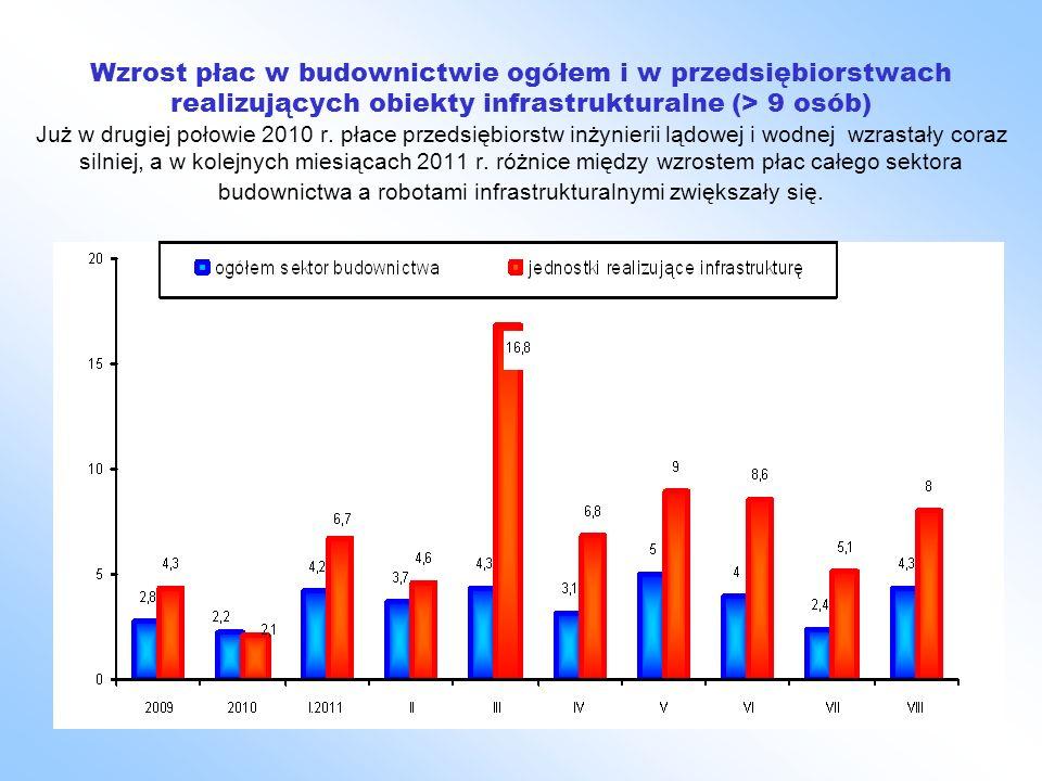 Wzrost płac w budownictwie ogółem i w przedsiębiorstwach realizujących obiekty infrastrukturalne (> 9 osób) Już w drugiej połowie 2010 r.