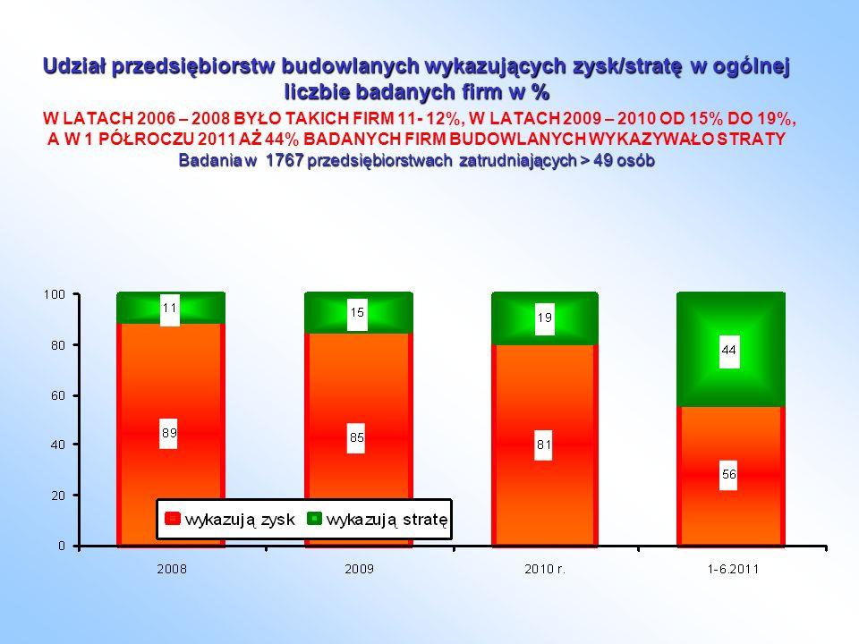 Udział przedsiębiorstw budowlanych wykazujących zysk/stratę w ogólnej liczbie badanych firm w % Badania w 1767 przedsiębiorstwach zatrudniających > 49 osób Udział przedsiębiorstw budowlanych wykazujących zysk/stratę w ogólnej liczbie badanych firm w % W LATACH 2006 – 2008 BYŁO TAKICH FIRM 11- 12%, W LATACH 2009 – 2010 OD 15% DO 19%, A W 1 PÓŁROCZU 2011 AŻ 44% BADANYCH FIRM BUDOWLANYCH WYKAZYWAŁO STRATY Badania w 1767 przedsiębiorstwach zatrudniających > 49 osób