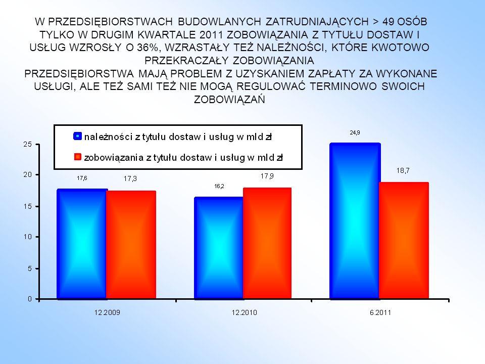 W PRZEDSIĘBIORSTWACH BUDOWLANYCH ZATRUDNIAJĄCYCH > 49 OSÓB TYLKO W DRUGIM KWARTALE 2011 ZOBOWIĄZANIA Z TYTUŁU DOSTAW I USŁUG WZROSŁY O 36%, WZRASTAŁY TEŻ NALEŻNOŚCI, KTÓRE KWOTOWO PRZEKRACZAŁY ZOBOWIĄZANIA PRZEDSIĘBIORSTWA MAJĄ PROBLEM Z UZYSKANIEM ZAPŁATY ZA WYKONANE USŁUGI, ALE TEŻ SAMI TEŻ NIE MOGĄ REGULOWAĆ TERMINOWO SWOICH ZOBOWIĄZAŃ