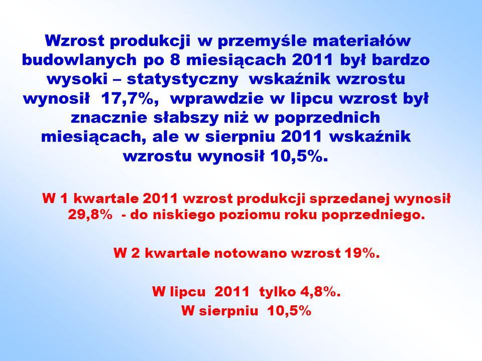 Wzrost produkcji w przemyśle materiałów budowlanych po 8 miesiącach 2011 był bardzo wysoki – statystyczny wskaźnik wzrostu wynosił 17,7%, wprawdzie w lipcu wzrost był znacznie słabszy niż w poprzednich miesiącach, ale w sierpniu 2011 wskaźnik wzrostu wynosił 10,5%.
