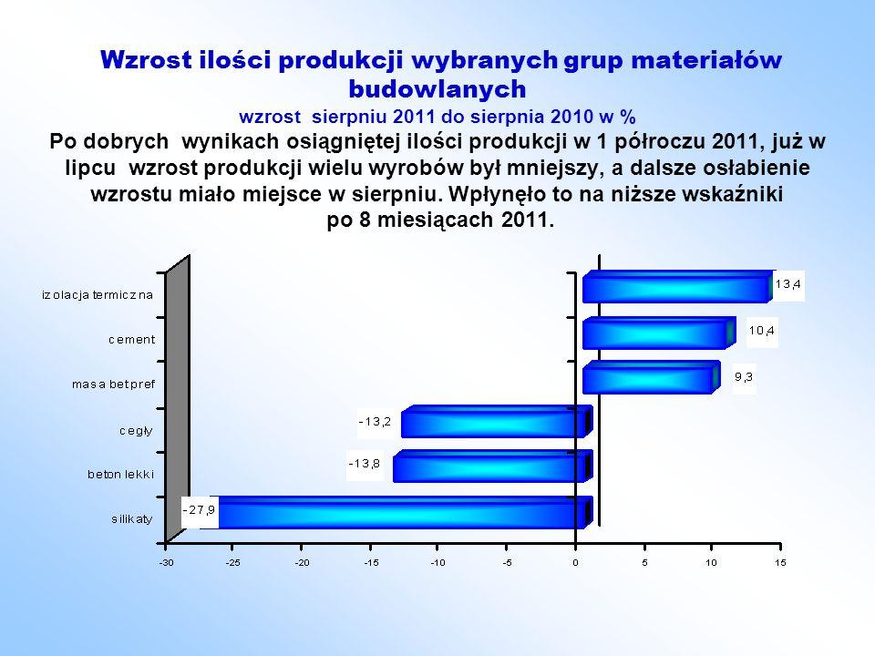 Wzrost ilości produkcji wybranych grup materiałów budowlanych wzrost sierpniu 2011 do sierpnia 2010 w % Po dobrych wynikach osiągniętej ilości produkcji w 1 półroczu 2011, już w lipcu wzrost produkcji wielu wyrobów był mniejszy, a dalsze osłabienie wzrostu miało miejsce w sierpniu.