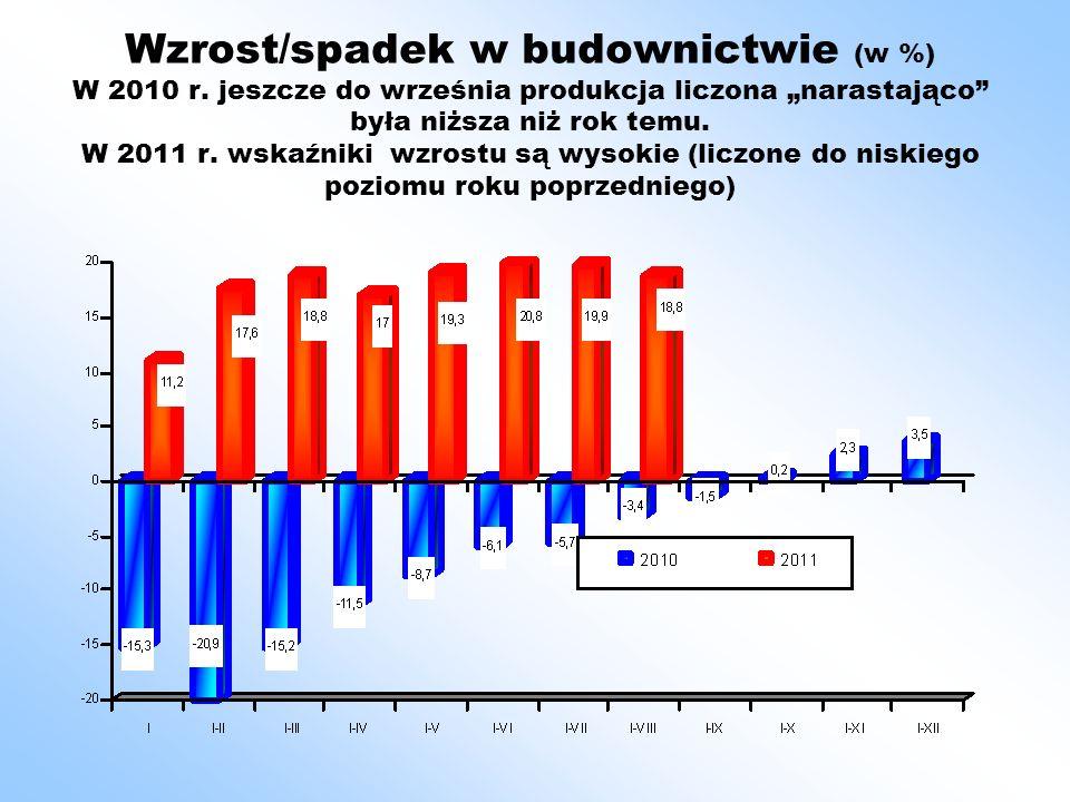 Podsumowanie Wzrost budownictwa w kolejnych miesiącach 2011 jest wysoki (jeżeli liczymy do niskiego roku poprzedniego).