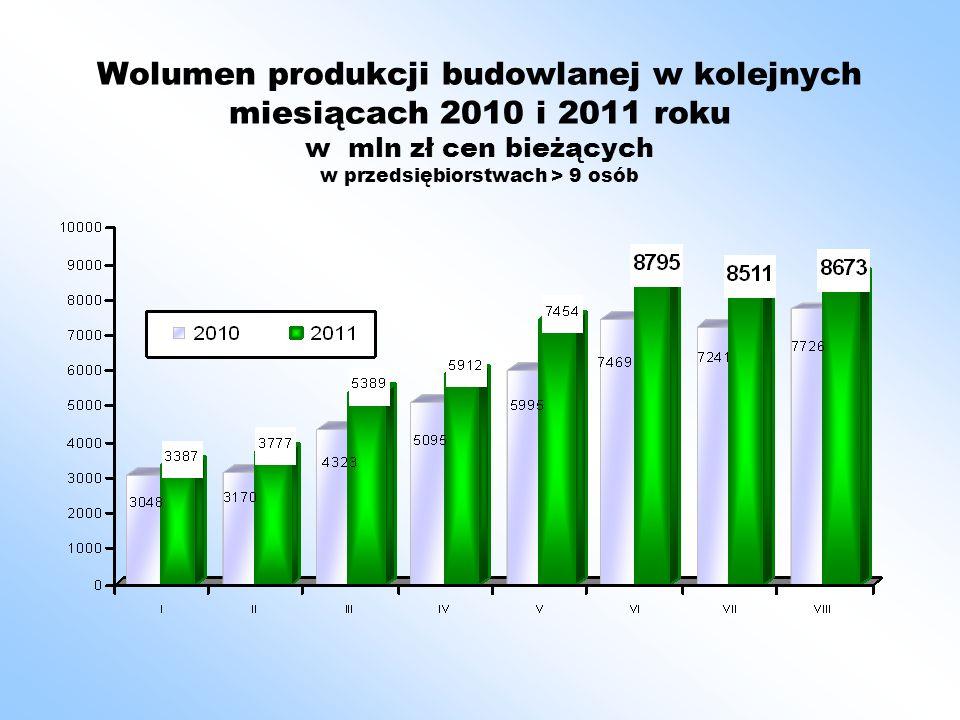 Wzrost ilości produkcji wybranych grup materiałów budowlanych wzrost 1- 8. 2011 do 1 – 8. 2010 w %