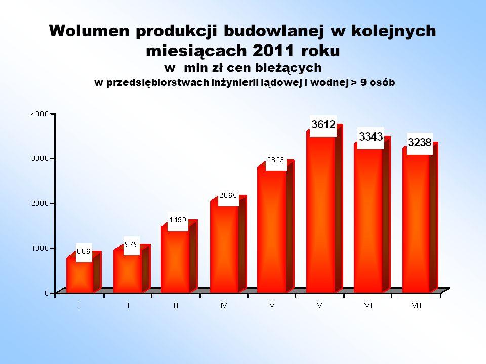 Wartość produkcji mineralnych materiałów budowlanych w okresie styczeń – sierpień w latach 2008 – 2011 w mln zł cen bieżących Po ośmiu miesiącach 2011 przekroczono poziom roku 2008 (najwyższy dotychczas w latach 2000 – 2010).