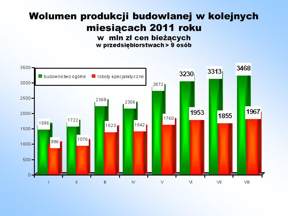 Wolumen produkcji budowlanej w kolejnych miesiącach 2011 roku w mln zł cen bieżących w przedsiębiorstwach > 9 osób