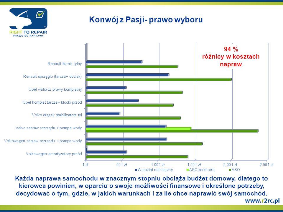 Konwój z Pasji- prawo wyboru 94 % różnicy w kosztach napraw Każda naprawa samochodu w znacznym stopniu obciąża budżet domowy, dlatego to kierowca powinien, w oparciu o swoje możliwości finansowe i określone potrzeby, decydować o tym, gdzie, w jakich warunkach i za ile chce naprawić swój samochód.