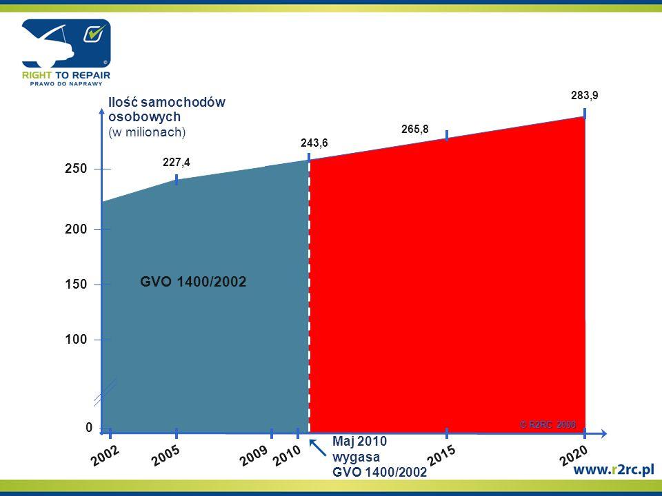 227,4 GVO 1400/2002 243,6 265,8 283,9 200220052009201020152020 Maj 2010 wygasa GVO 1400/2002 100 150 200 0 250250 Ilość samochodów osobowych (w milionach) © R2RC 2008