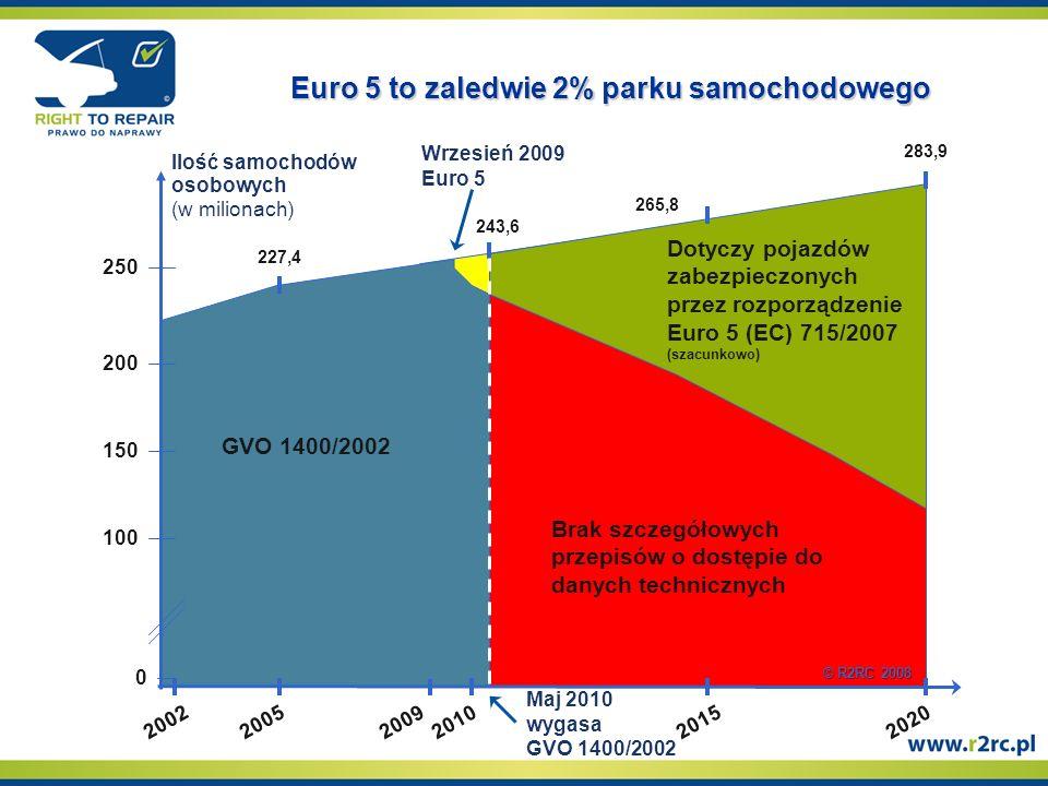 227,4 GVO 1400/2002 243,6 265,8 283,9 200220052009201020152020 Brak szczegółowych przepisów o dostępie do danych technicznych Dotyczy pojazdów zabezpieczonych przez rozporządzenie Euro 5 (EC) 715/2007 (szacunkowo) Maj 2010 wygasa GVO 1400/2002 100 150 200 0 250250 Wrzesień 2009 Euro 5 Ilość samochodów osobowych (w milionach) © R2RC 2008 Euro 5 to zaledwie 2% parku samochodowego