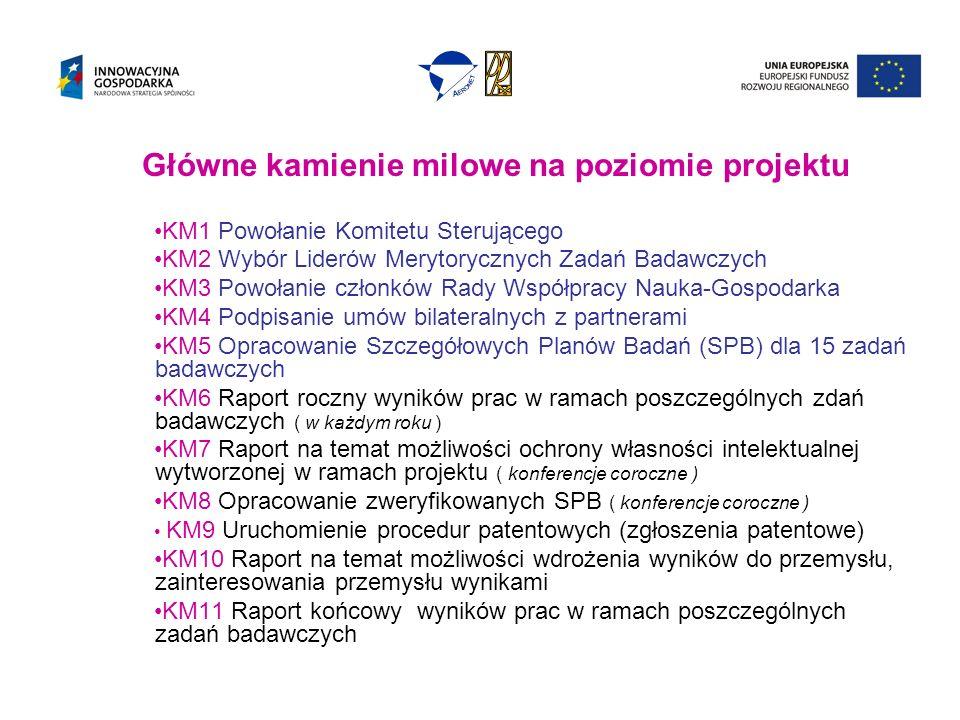 Główne kamienie milowe na poziomie projektu KM1 Powołanie Komitetu Sterującego KM2 Wybór Liderów Merytorycznych Zadań Badawczych KM3 Powołanie członków Rady Współpracy Nauka-Gospodarka KM4 Podpisanie umów bilateralnych z partnerami KM5 Opracowanie Szczegółowych Planów Badań (SPB) dla 15 zadań badawczych KM6 Raport roczny wyników prac w ramach poszczególnych zdań badawczych ( w każdym roku ) KM7 Raport na temat możliwości ochrony własności intelektualnej wytworzonej w ramach projektu ( konferencje coroczne ) KM8 Opracowanie zweryfikowanych SPB ( konferencje coroczne ) KM9 Uruchomienie procedur patentowych (zgłoszenia patentowe) KM10 Raport na temat możliwości wdrożenia wyników do przemysłu, zainteresowania przemysłu wynikami KM11 Raport końcowy wyników prac w ramach poszczególnych zadań badawczych