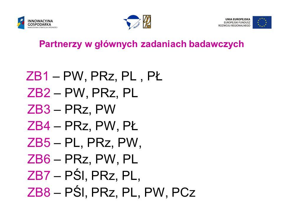Partnerzy w głównych zadaniach badawczych ZB1 – PW, PRz, PL, PŁ ZB2 – PW, PRz, PL ZB3 – PRz, PW ZB4 – PRz, PW, PŁ ZB5 – PL, PRz, PW, ZB6 – PRz, PW, PL ZB7 – PŚl, PRz, PL, ZB8 – PŚl, PRz, PL, PW, PCz