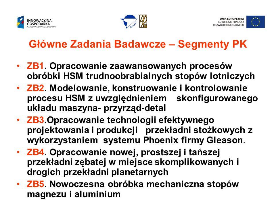 Liderzy Merytoryczni głównych Zadań Badawczych Wyłonieni na spotkaniu 8.01.2009 r.