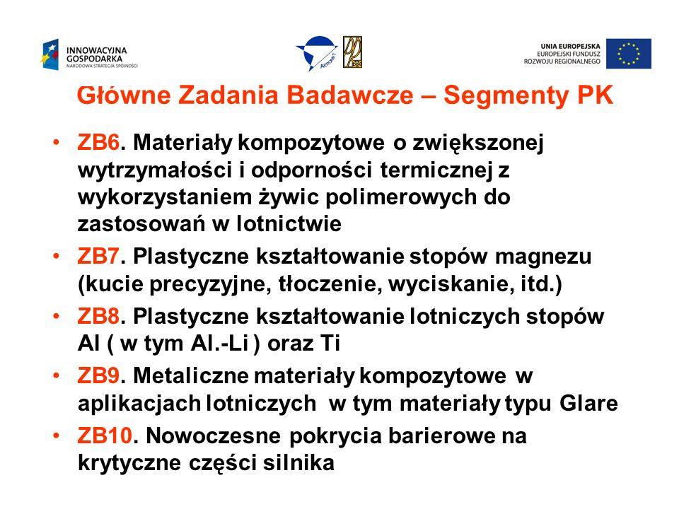 Partnerzy w głównych zadaniach badawczych ZB9 – PL, PRz, PW, PŚl, ILot ZB10 – PŚl, PW, PRz, PL ZB11 – PRz, PŚl, PW ZB12 – PŚl, PW, PRz ZB13 – PŚl, PW, PRz ZB14 – IPPT PAN, IMP PAN, ILot, PRz,PL ZB15 – PL, PRz, PŚl, PCz