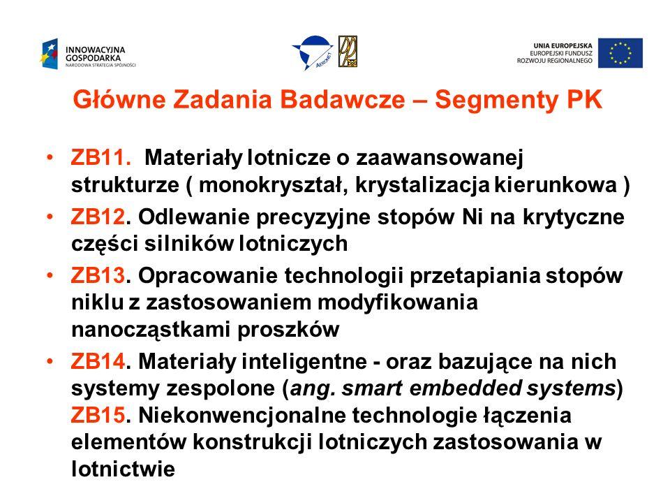 Główne Zadania Badawcze – Segmenty PK ZB11.