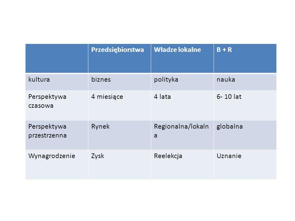 PrzedsiębiorstwaWładze lokalneB + R kulturabiznespolitykanauka Perspektywa czasowa 4 miesiące4 lata6- 10 lat Perspektywa przestrzenna RynekRegionalna/