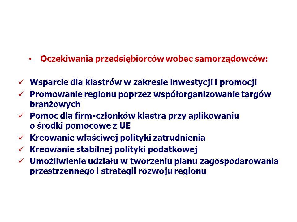 Oczekiwania przedsiębiorców wobec samorządowców: Wsparcie dla klastrów w zakresie inwestycji i promocji Promowanie regionu poprzez współorganizowanie