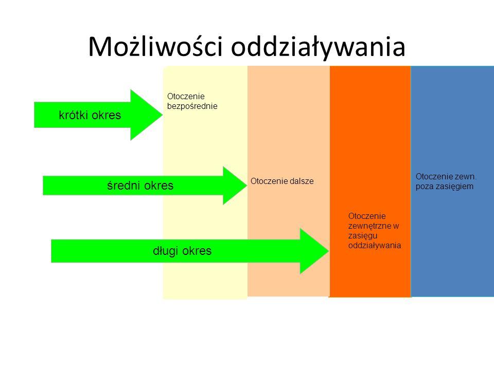 Możliwości oddziaływania Otoczenie zewn. poza zasięgiem Otoczenie dalsze o krótki okres średni okres długi okres Otoczenie bezpośrednie Otoczenie zewn