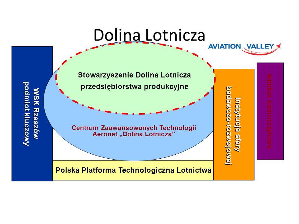 Polska Platforma Technologiczna Lotnictwa WSK Rzeszów podmiot kluczowy Centrum Zaawansowanych Technologii Aeronet Dolina Lotnicza Instytucje sfery bad