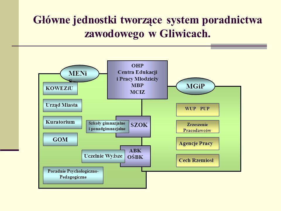 Główne jednostki tworzące system poradnictwa zawodowego w Gliwicach. OHP Centra Edukacji i Pracy Młodzieży MBP MCIZ ABK OŚBK SZOK MENi S MGiP KOWEZiU